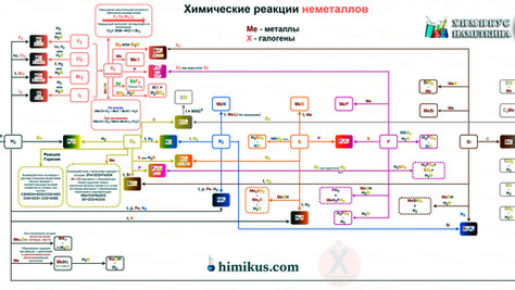 Шпаргалка - Карта химических реакций неметаллов