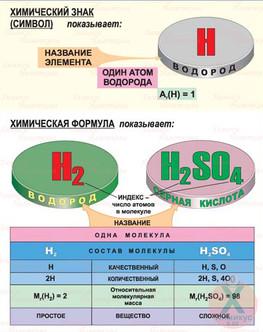 Химическая формула вещества