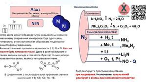 Азот, аммиак, соли аммония в ЕГЭ по химии