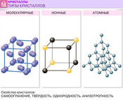 кристаллические решётки