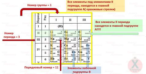 Как ориентироваться в таблице Менделеева