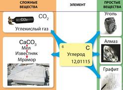 простые-и-сложные-вещества-углерод