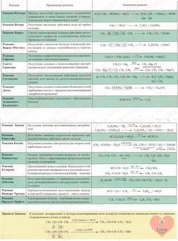 Таблица химических реакций