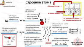 Строение атома - 2