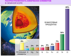 Распространенность химических элементов