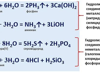 Необратимый гидролиз💧 с помощью инфографики! Попробуй! Подготовка к ЕГЭ по химии
