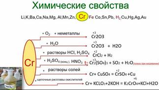 Все, что важно знать для подготовки к ЕГЭ по химии