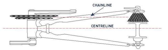 Chain line