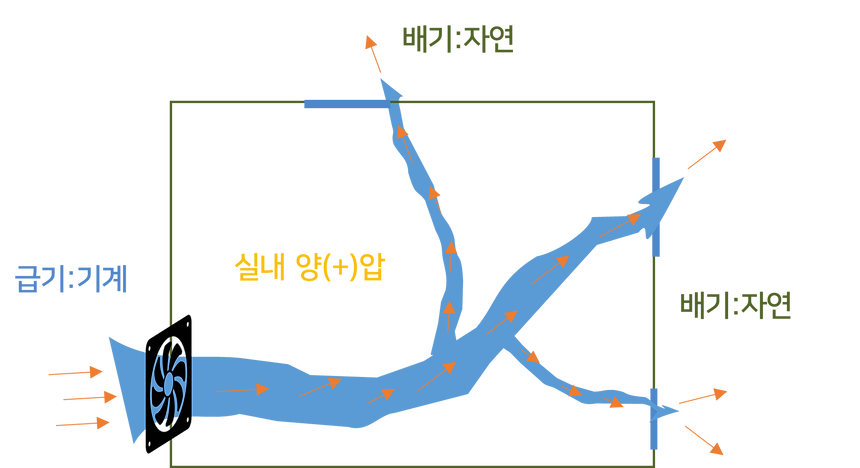 강제급기.png