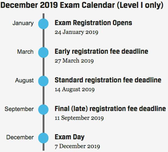 Exam Fee & Important Dates | CFA Exam Preparation Classes by