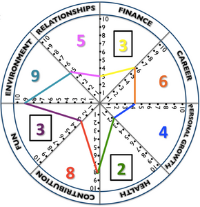 Wheel of Life Template - Printable PDF