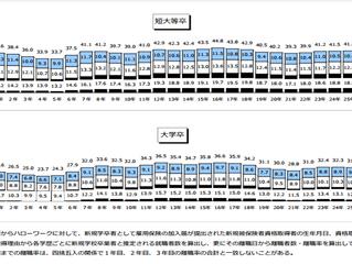 【速報】10月25日発表 卒業後3年以内離職率データ(厚生労働省発表)