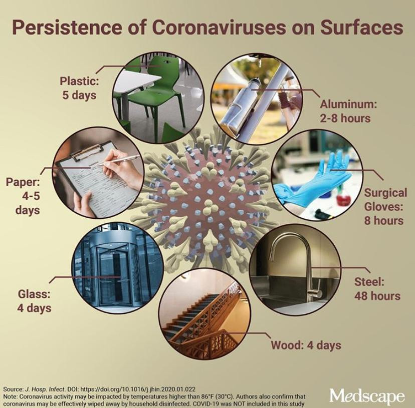 """""""Persistence of coronaviruses on inanimate surfaces and their inactivation with biocidal agents""""."""