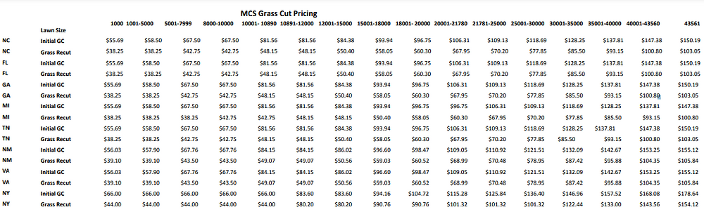 MCS Grass Cut Price List