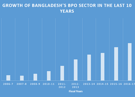 The Future of Outsourcing to Bangladesh