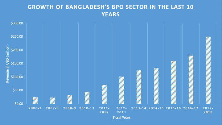Growth of Bangladesh's BPO Sector from 2007 to 2017