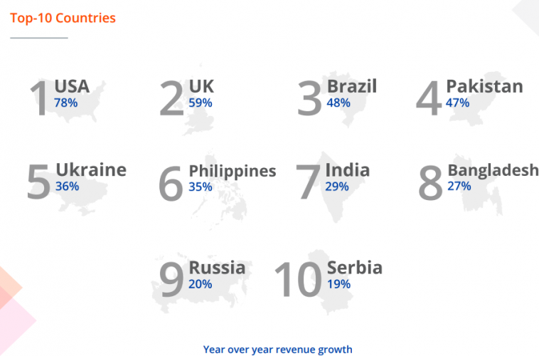 Top 10 Countries to Outsource in 2020 as reported by Payoneer in a report