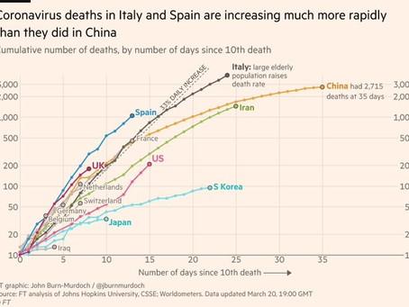 Courbes de mortalité par pays au 22 mars 2020
