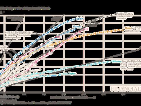 Courbes de mortalité par pays au 30 mars 2020