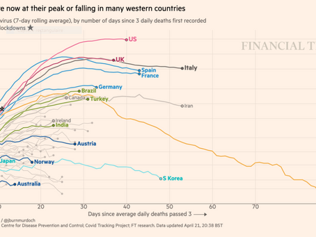 Courbes de mortalité par pays au 22 avril 2020