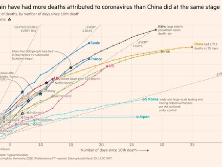 Courbes de mortalité par pays au 26 mars 2020