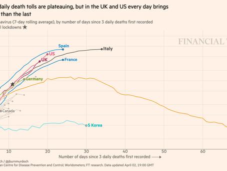 Courbes de mortalité par pays au 03 avril 2020