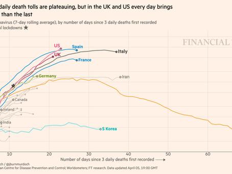 Courbes de mortalité par pays au 06 avril 2020