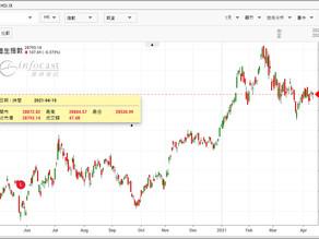 《收市總結》港股跌107點成交額縮至1245億 快手創新低
