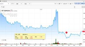 耀才料港股短期25000-26000點徘徊 年底最樂觀見28000點