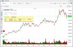 外電:騰訊去年通過約100家上市公司股份獲利1200億美元