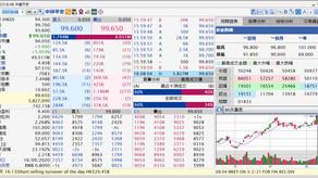 全日沽空金額約204.55億元 中國平安(02318)沽空率45.80%