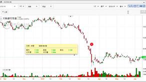 大新銀行(02356)推出京東(09618)新股認購貸款優惠