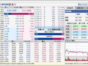 港股2月開局佳曾漲逾500點 騰訊、美團領漲曾挾升半成