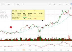 瑞銀:CFIUS查詢或增騰訊(00700)壓力 美大選後市場情緒料改善