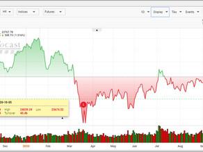 《收市總結》港股復市漲308點 重磅普遍漲吉利中芯挫逾4%
