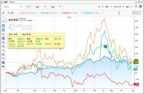港股期結日曾彈逾300點 美團反彈升幅擴至半成