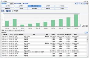 騰訊大股東Naspers減持近2%股份套近1142億元 至少3年不再沽貨