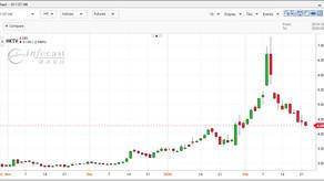 如何捕捉升跌市及及早掌握異動股方向趨勢?