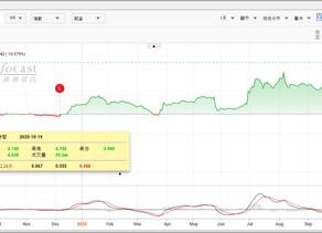 蘋果概念股之一高偉電子(01415)今天除息 午後曾急升13%