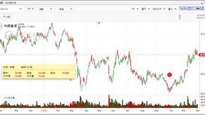 中銀香港(02388):首3季BoC Pay交易額按季升40%