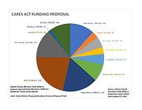 CARES Act Funding Proposal