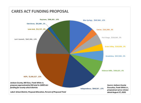 CARES Act Funding Proposal