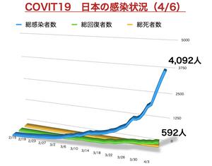 日本の感染者数