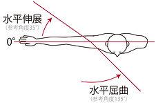 肩の水平屈曲と水平伸展