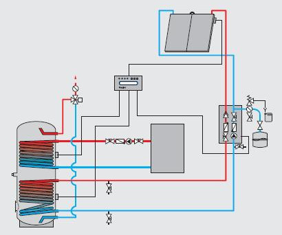 Hydraulics systems - Solar system with an oil boiler