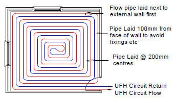 Underfloor heating counterflow