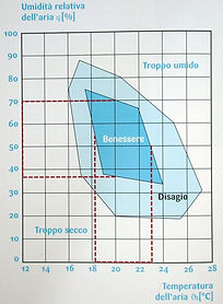 diagramma benessere