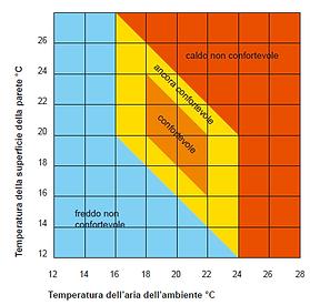 diagramma benessere termoigrometrico
