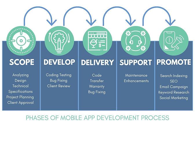 UI Developement Process.jpg