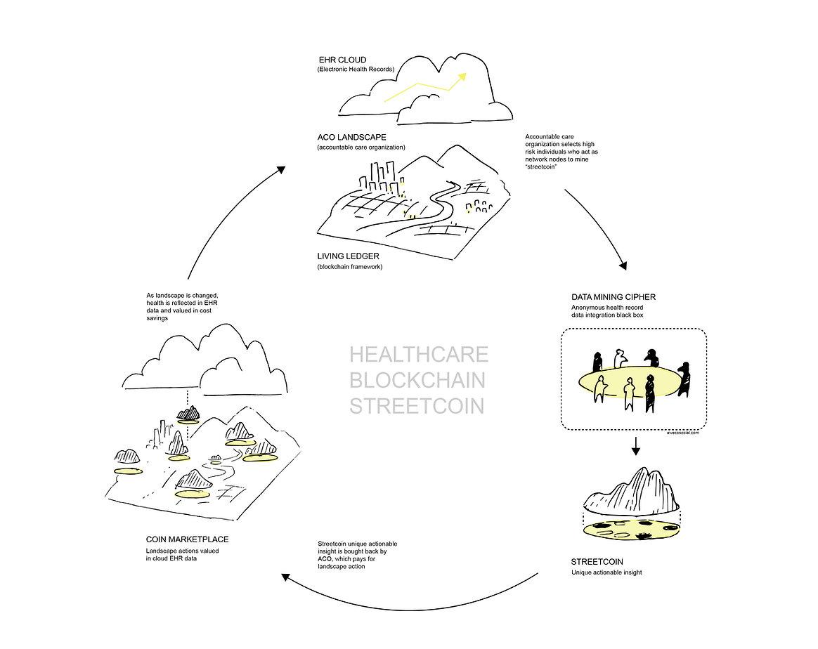 HEALTHCARE_BLOCKCHAIN_STREETCOIN.jpg